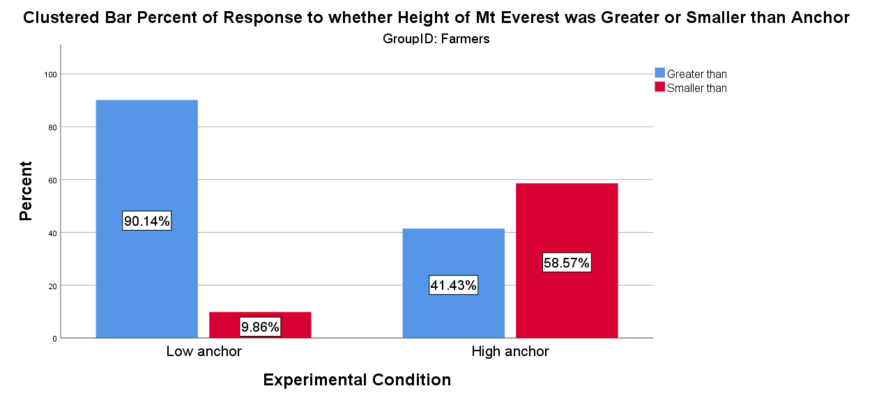 Farmers' responses to anchoring questions asking about the height of Mt. Everest